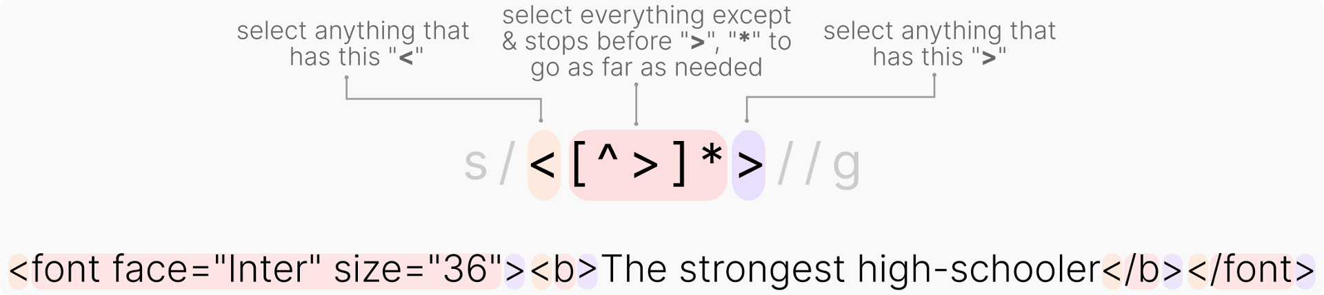 RegEx visual explanation